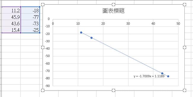 M5Stack 電子秤功能規劃-校正感測器數值-圖表化-1